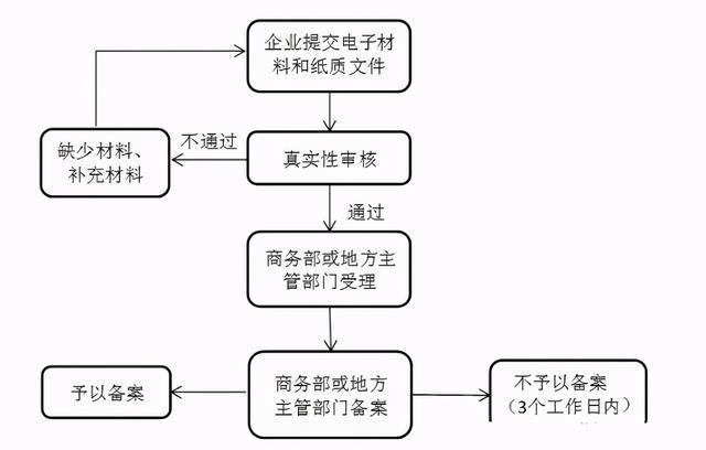 境外投资备案(ODI)流程说明